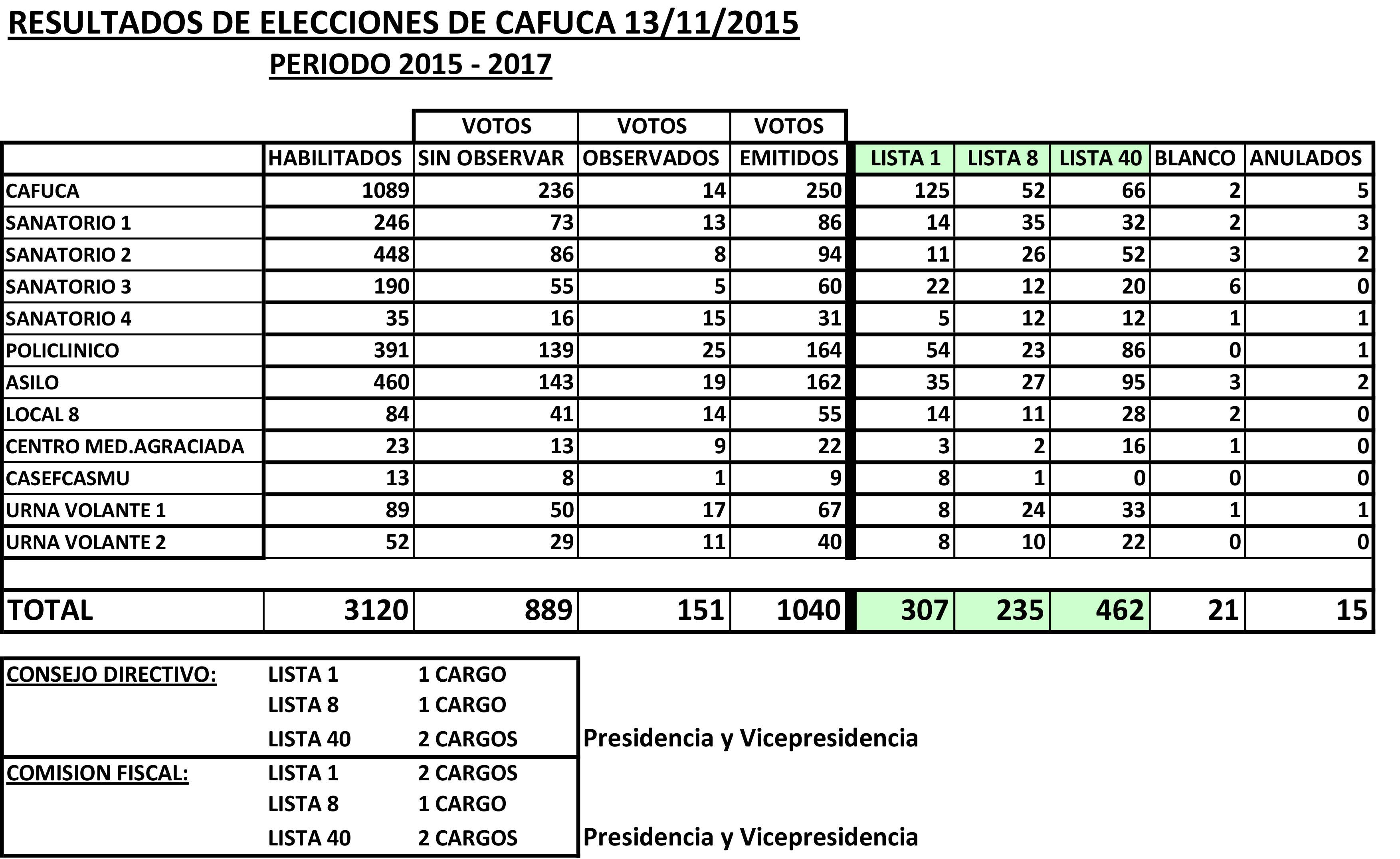 Resultado-Elecciones-2015